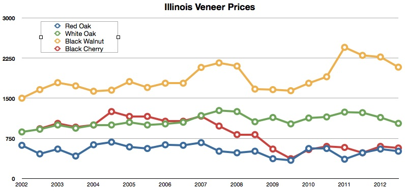 Illinois forestry association timber prices